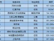 2月第一周昆明热门楼盘排行出炉 售价最低仅6118元/㎡