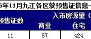11月九江9盘获18张预售许可证 入市总面积11万方