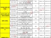 超8000套房源入市 洛阳6月预售证创近半年新高