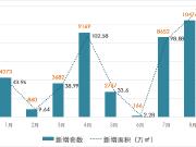8月上海楼市新房供应井喷突破万套 未来3天还有5盘入市