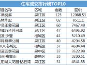 上周住宅成交上涨超3成 吴江单个项目周成交量过百