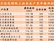 6月份昆明线上拍卖房产成交151套创上半年新高