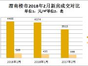 渭南新房2018年2月成交589套 楼市迅速回暖