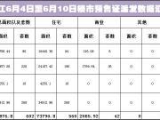 上周(6月4日至6月10日) 阳江共派发出4个预售证