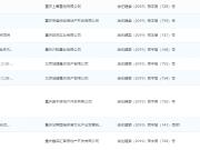6月4日主城8项目获预售证 荣盛华府项目推新