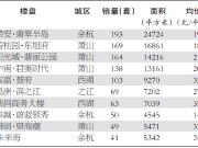 8月首周杭州新房成交冷清 主城区仅新增33套住宅供应