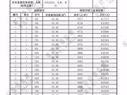 宝龙世家3、4、5、9#楼备案价格6620元/平米