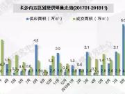 """2018长沙别墅市场回望:""""多收了三五斗"""""""