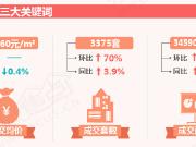 焦点月报丨2018年年末楼市以价换量 12月成交量大涨七成