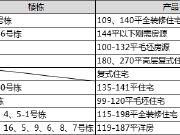 """【认筹速递】楼市进入""""开挂模式 """" 9项目认筹千余套房源入市"""