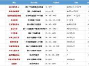 江宁7月继续发力!超3000多套房源入市!