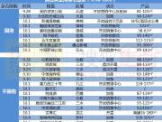 广佛十三五规划利好出台后,23个项目喜迎黄金周