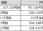 【认筹速递】5盘认筹 喜盈门商圈9字头地铁盘最后房源认筹将止
