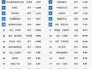 广西上半年商品房单盘销售榜单出炉 南宁这些楼盘卖得最火
