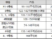 【认筹速递】今日7盘认筹 雨花城央纯新地铁盘首开毛坯住宅