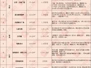 2019南宁买房最新指南!超十盘首付分期,十万起住五象
