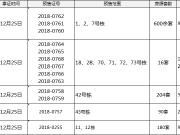 【拿证速递】河东4项目今日拿证 6字头房源入市