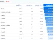 2020年福州近半数投资客都去了台江,求解?
