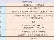 【开盘速递】郑州神盘扎堆入市,激烈厮杀!没想到去化率...