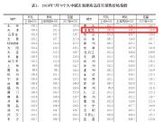 国家统计局:秦皇岛新房价格环涨0.9% 同比上涨8.2%