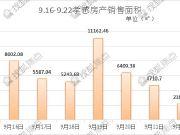 孝感房产网签销售面积周排名TOP3(9.16-9.22)