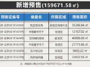 【最新获证】黄金周后昆明5项目获6张预售证 呈贡占1/3
