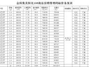 金科集美阳光备案452套住宅,均价约7085.89元/㎡