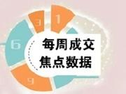 """焦点数据:上周深圳新房成交量重回7字头!宝安已成""""香饽饽"""""""