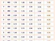 全国城市品牌热度榜出炉!上海排名第一 成都热度飙升