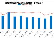 烟台楼市周报:市场活跃度较低 成交量价维稳