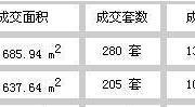 监控:12月份(12.26-1.1)韶关楼市成交数据统计