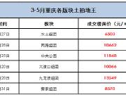 重庆土拍市场火热,旭辉星奕109万起江北轨道高层收官在即