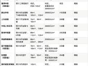 江宁8月将有16家楼盘超4000套房源入市!