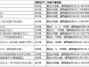 """12项目本周""""领证"""" 4项目不限购最低7100元/平米起"""