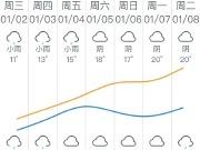广州天气下周2字头?这些1字头楼盘暖心大放送!