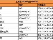 置业推荐丨2020年12月保定主城楼盘400来电量TOP10