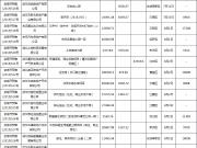 8月第1周武汉新增预售证16个,6盘在售3盘待开