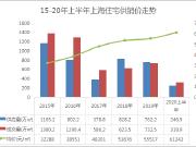 谁骗我房价跌了?上半年上海均价61242元/㎡,同比涨11%