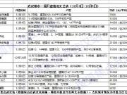 """毛坯非去化""""神器"""" 上周仅4盘日光汉阳滨江2项目入市在即"""
