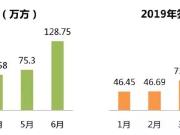 荣盛发展6月热销145亿元 增速居主流房企前列