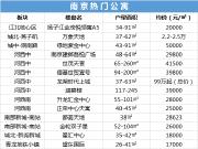浙江公寓可落户 南京在售热门公寓盘点
