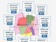 西安房价全城普涨城西涨幅达13.11% 区域热盘任你挑选