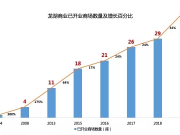龙湖商业增长法:用五条商场保鲜秘籍完成进化