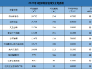 2020年首月深圳共成交2813套新房 或会因疫情楼市暂缓