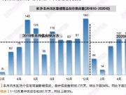 """创近年来最卖座""""银十""""!10月长沙内五区新房成交120万方"""