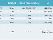 曝光:8月西安登记最火楼盘有哪些 看看西安人都在买什么盘?