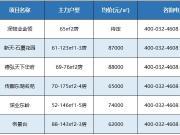 福田罗湖小户型住宅还有6个 最小户型52平单价6字头起