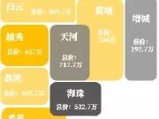 只剩9个!广州中心五区总价350万以内的楼盘都在这了!