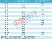 房产资讯:调整公积金缴存上限 有城市最多月缴6214元超北京