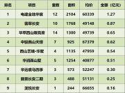 长安街西延线今年通车 首付最低180万上车!